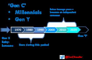 What is Gen C?
